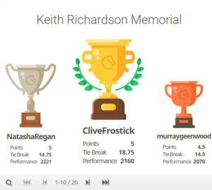 Keith Richardson Memorial 2020